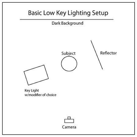 Prime High Key Lighting Diagram Anastasija Jermolajeva Wiring Cloud Oideiuggs Outletorg